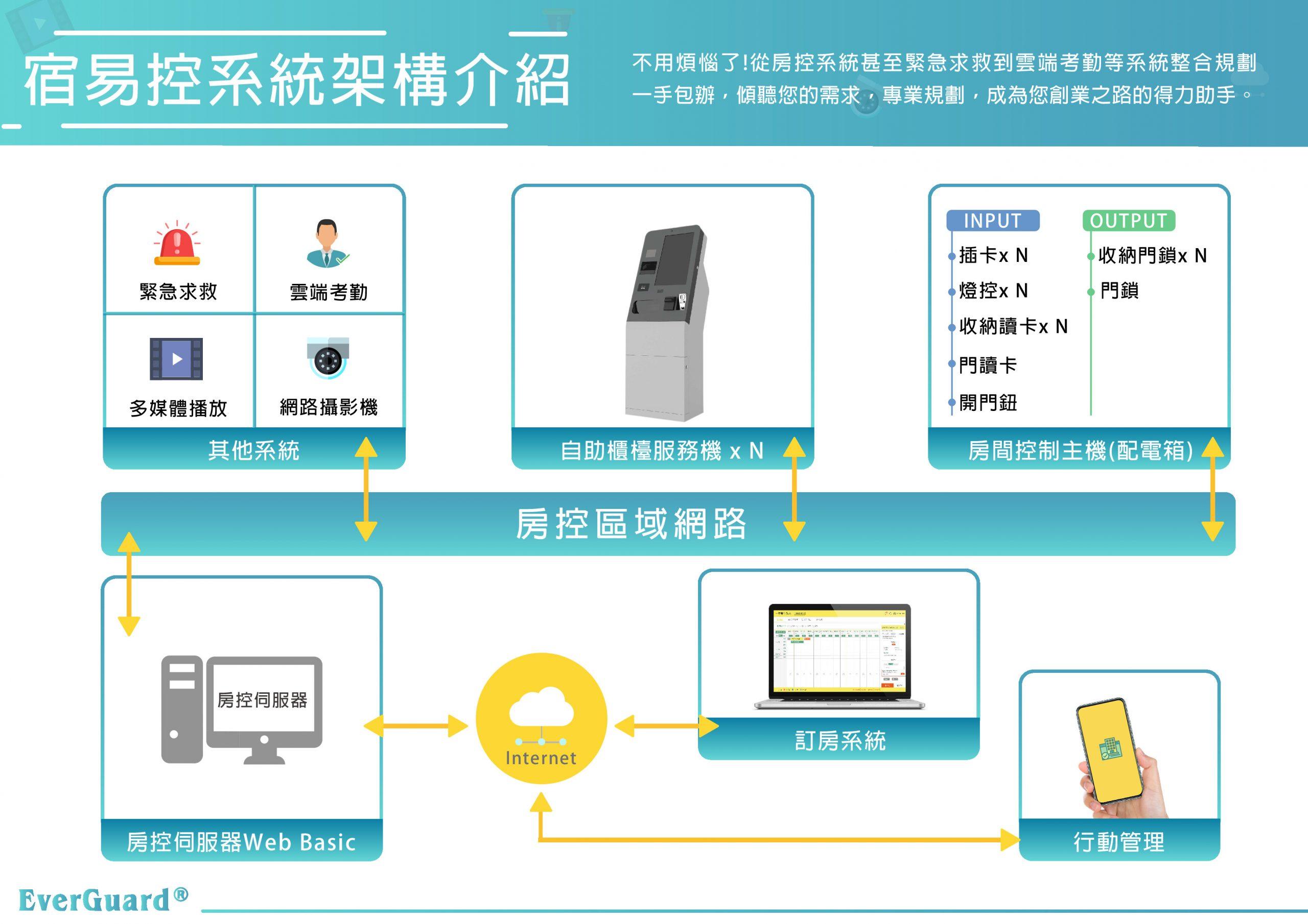 宿易智能旅宿管理系統 架構